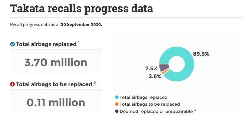 Takata recalls progress data  Recall progress data as at 30 September 2020.