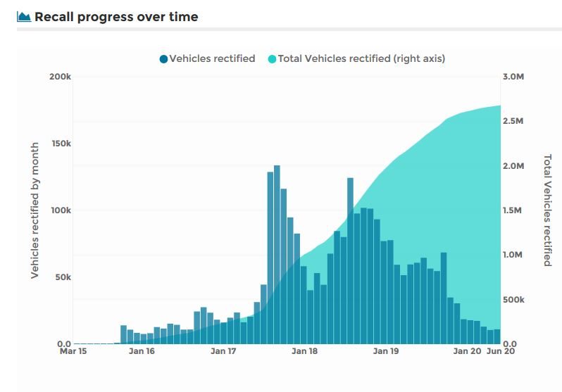 Recall progress over time