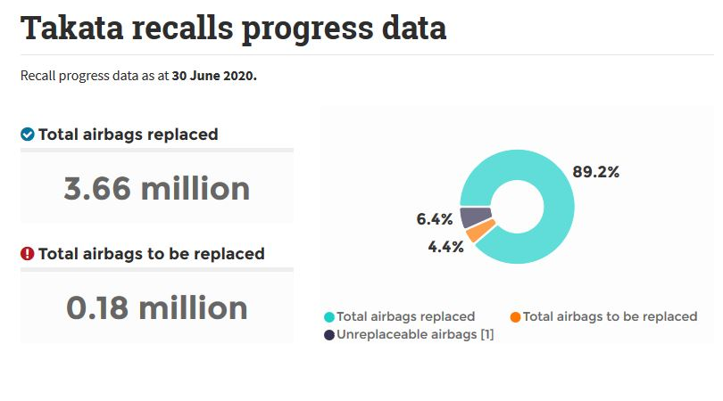 Takata recalls progress data